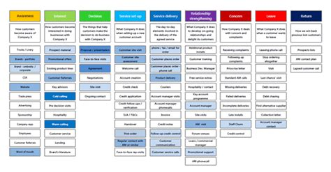 customer journey mapping customer journey mapping b2b international
