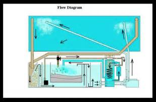 Aquarium Diagram further Saltwater Aquarium Set Up Diagram. on