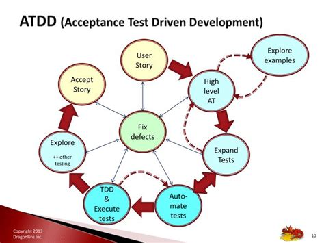 ppt atdd acceptance test driven dev powerpoint