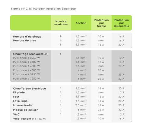 Norme électrique Maison Individuelle 4320 by Best Tableau Electrique Salle De Bain Contemporary