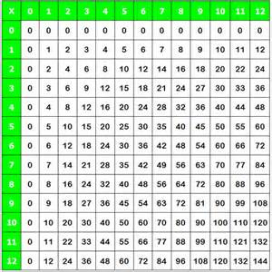 free worksheets 187 50 times tables free math worksheets