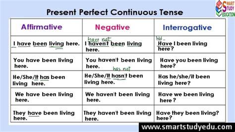 grammar tenses table tenses table with telugu exles brokeasshome com