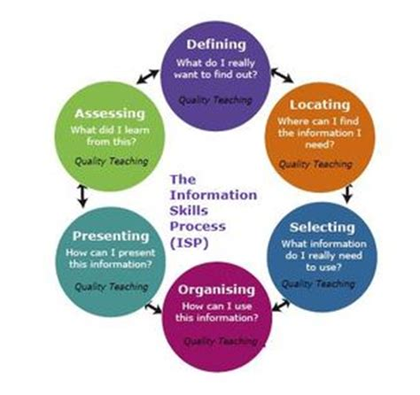 Search Information Image Gallery Information Search Process