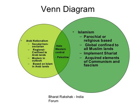 sunni shiite and sufi venn diagram modern islamism