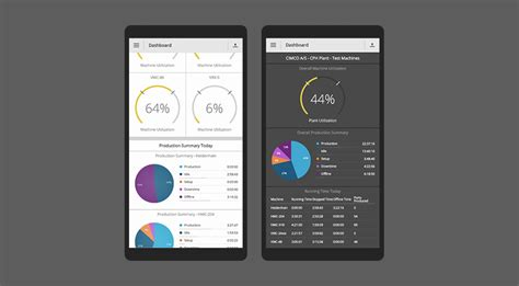 Tv Mobil Dashboard dashboards coming to the mdc max web client cimco
