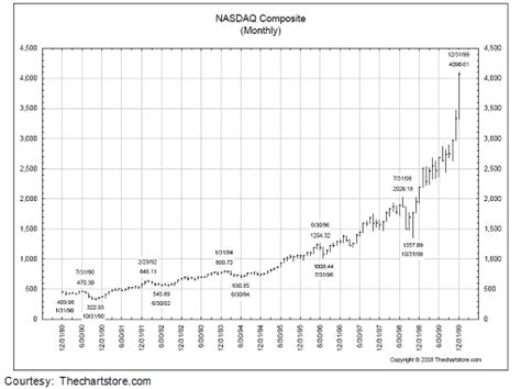 decennial pattern stock market commodities gold stocks decennial pattern comparison