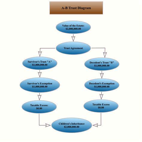 ab diagram ab trust diagram images