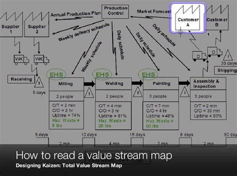 how to read a map how to read a value map on vimeo