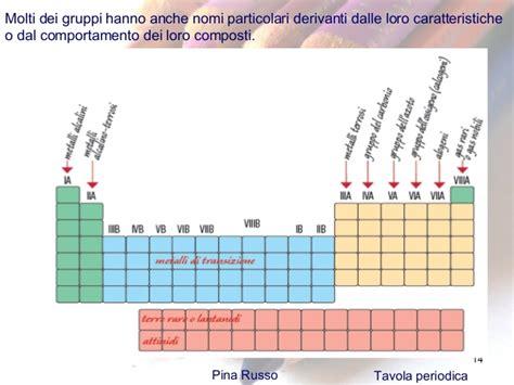spiegazione della tavola periodica 17 la tavola periodica