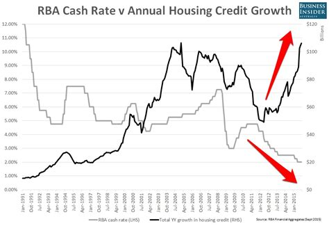 australia housing loan interest rate australia housing loan interest rate 28 images stanley australian banks are poised