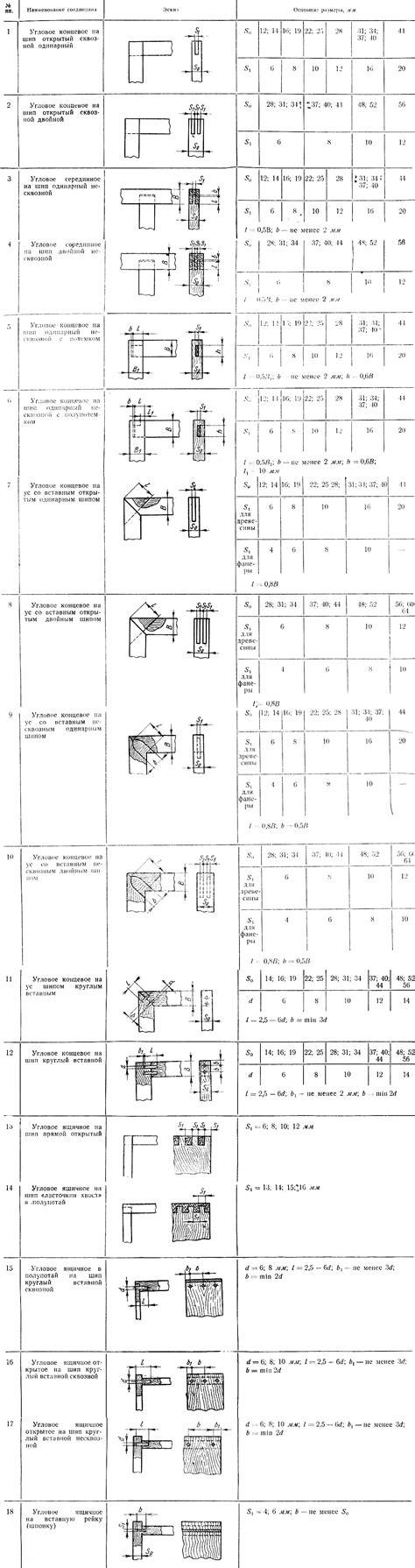 Таблица соединения сходных элементов