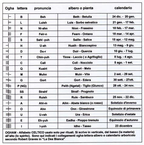 Anno 0 Calendario Greco Cultura Ogham La Scrittura Rituale Degli Antichi Celti