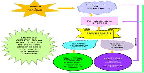 imagenes nuevas etapas quot el m 233 todo cient 237 fico y la nueva filosof 237 a de la ciencia quot