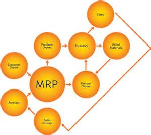 material requirements planning western international