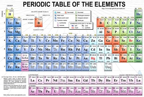 Periodic Table Of by Chemistry Periodic Table Of The Elements