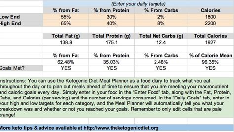 the clever ketogenic meal plan ease into the keto lifestyle with healthy practical and easy to prep meal plans books diet menu diet ketogenic menu