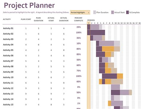 gantt chart project plan excel template gantt project planner office templates