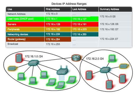 Search Address By Ip Address Optimus 5 Search Image Ip Address Ranges