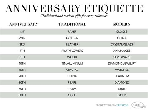 anniversary themes list anniversary etiquette traditional and modern gifts for