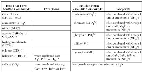 chemistry solubility chart work smarter chemistry biology physiology