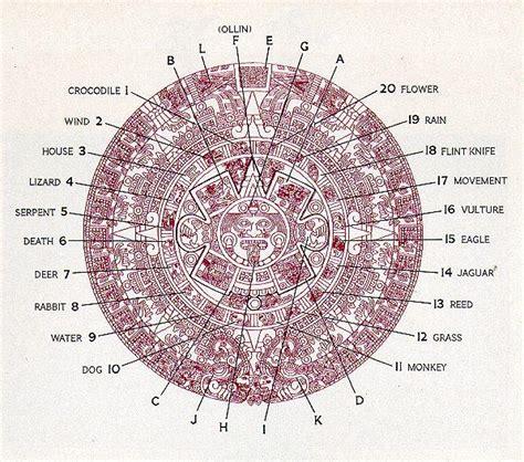 Aztec Calendar Symbols Aztec Calendar Nwsisdmrc