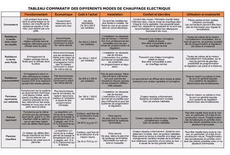 Comparatif Radiateur Electrique 2759 comparatif radiateur electrique comparatif des radiateurs