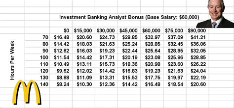 How Much Do Investment Bankers Make Post Mba by Capitalist Concept Opinion Wall Compensation And