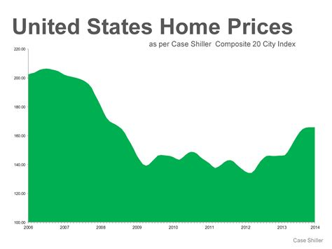 home prices continue to gain throughout the united states