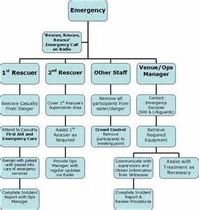 emergency response protocol template emergency response plan flow chart disaster plans