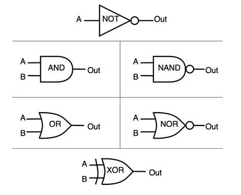 logic gates logic gates anton s computer science