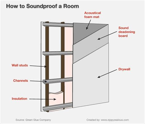 how to make a soundproof room soundproofing a room bbt