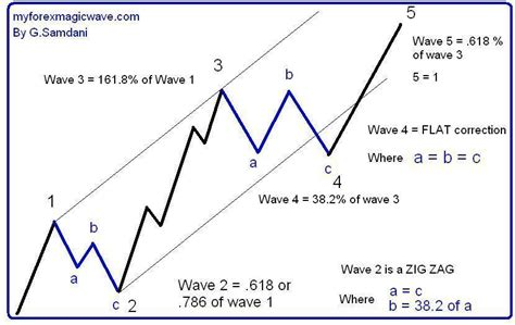 harmonic pattern trading pdf harmonic patterns forex pdf xfr forex