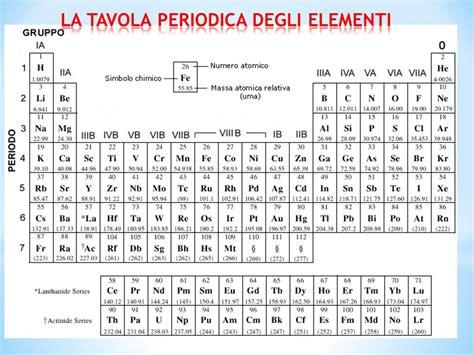 tavola periodica vuota tavola periodica vuota 28 images tavola periodica