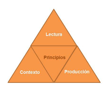 Metodología triangular - El arte no solo como expresión