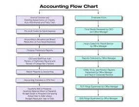 sle org chart template accounting department flowchart flowchart in word