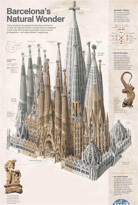 Sagrada Família construction stages, illustration by