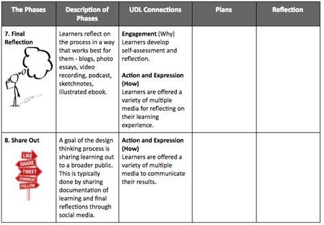 design thinking reflection design thinking process and udl planning tool rethinking