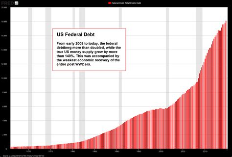 the government debt paradox your poison zero hedge
