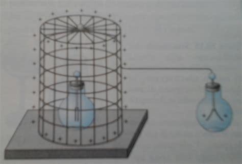 gabbia faraday frances 4u immagini elettrostatica