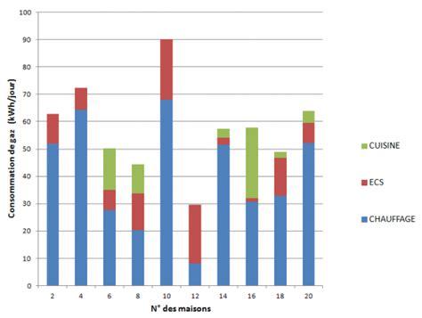 Consommation Moyenne De Gaz 3646 consommation moyenne de gaz consommation gaz maison 100m2