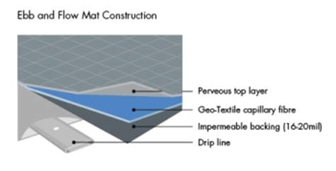 Capillary Mat System by Iwtech Gt Products Gt Kisss Ebb Flow System