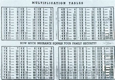 Math Tables by The Grammar Of Math Lessons In Arithmetic Lesson
