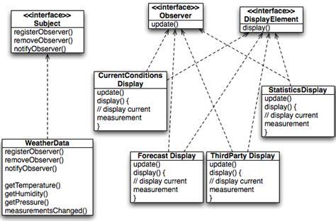 observer design pattern là gì observer pattern wlloo