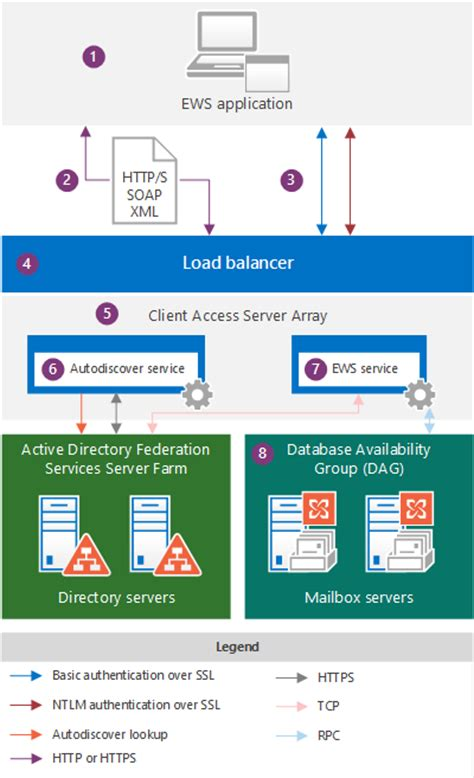 ews applications and the exchange architecture