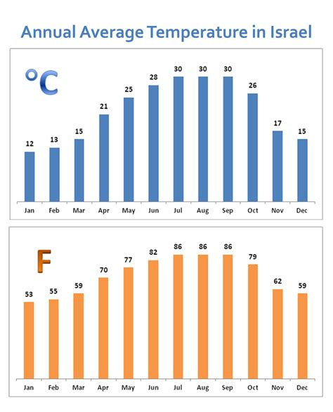 average temperature israel climate images