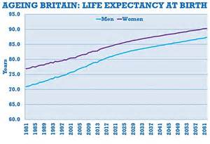 Average Mba Age Uk by Average Retirement Age Needs To Rise By Six Months Every
