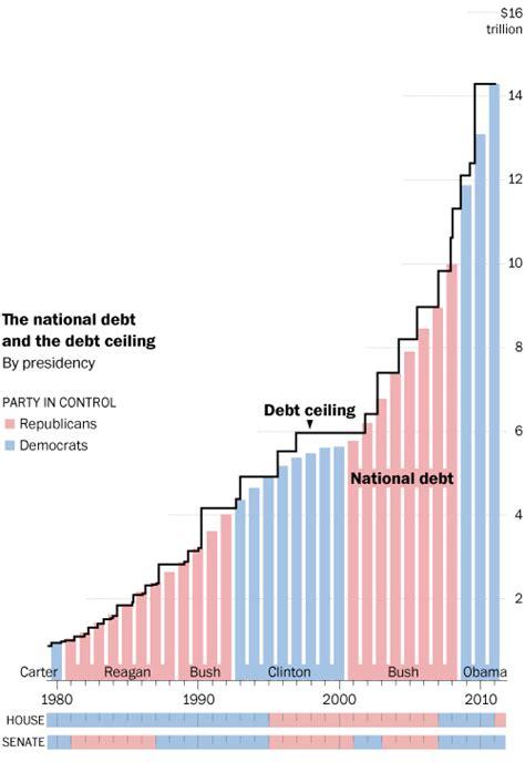 the debt ceiling and the balanced budget amendment cato