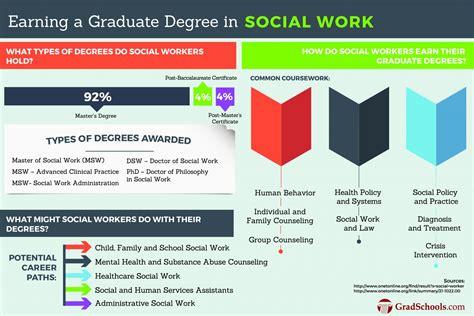 social work phd  programs dsw graduate programs