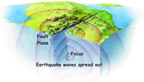 earthquake geology what is an earthquake earthquakes discovering geology