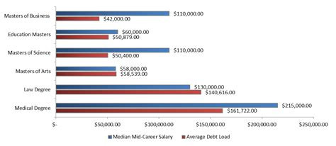 Phd Vs Mba Salaries by Millennial Finance 101